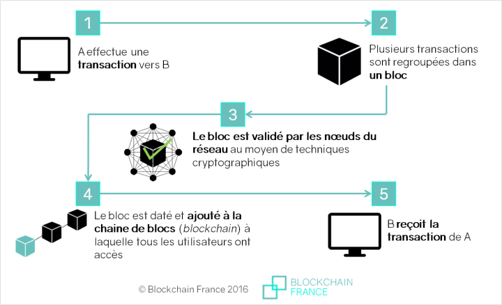 transaction blockchain expliquée par blockchainpartner