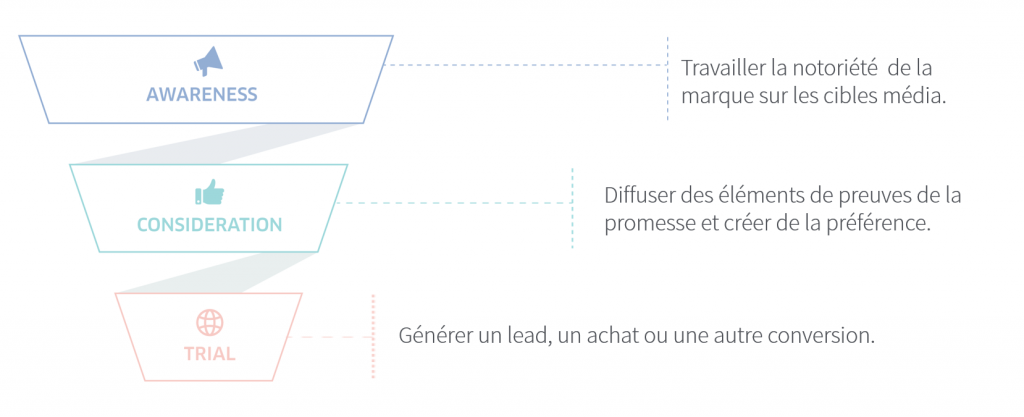 methode facebook ads act