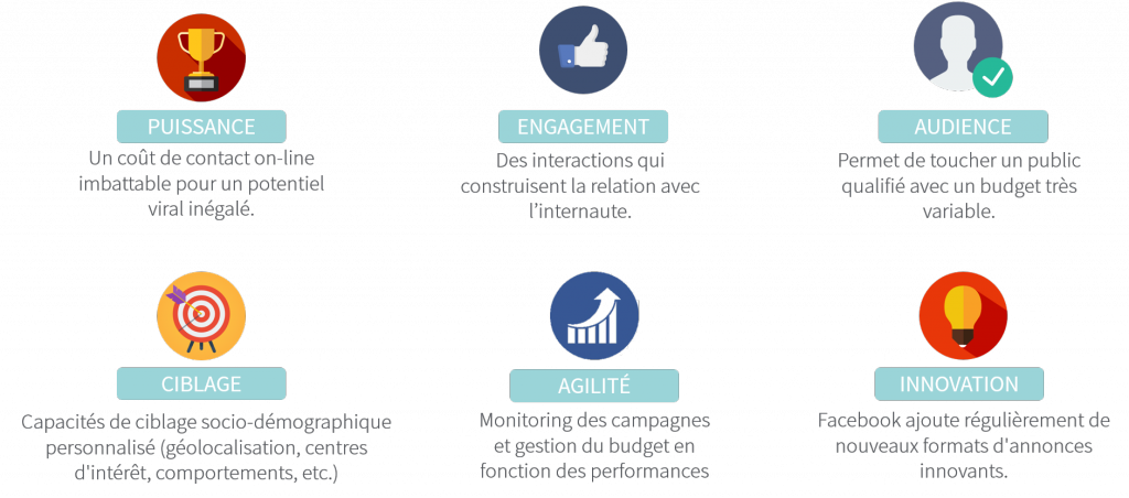 facebook media incontournable